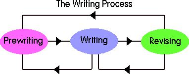 Custom research essay writing methods